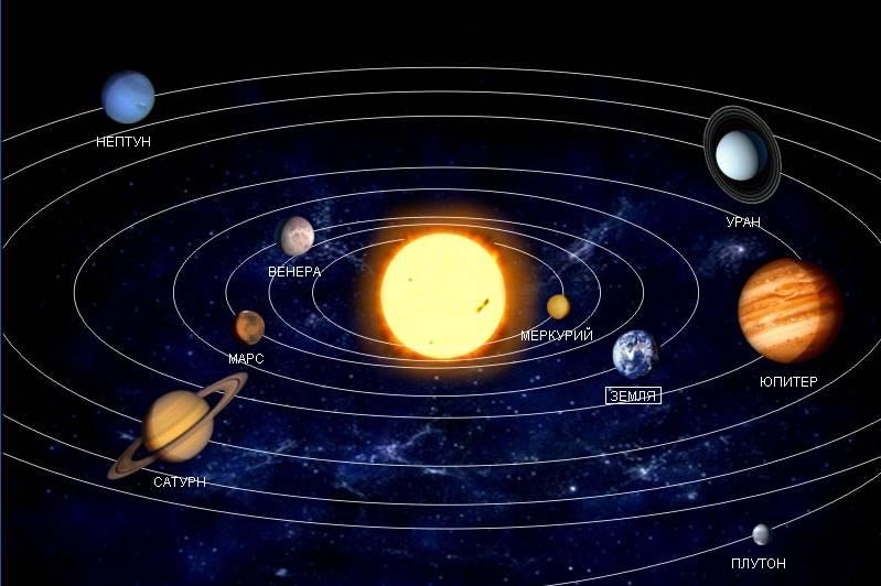 расположение планет